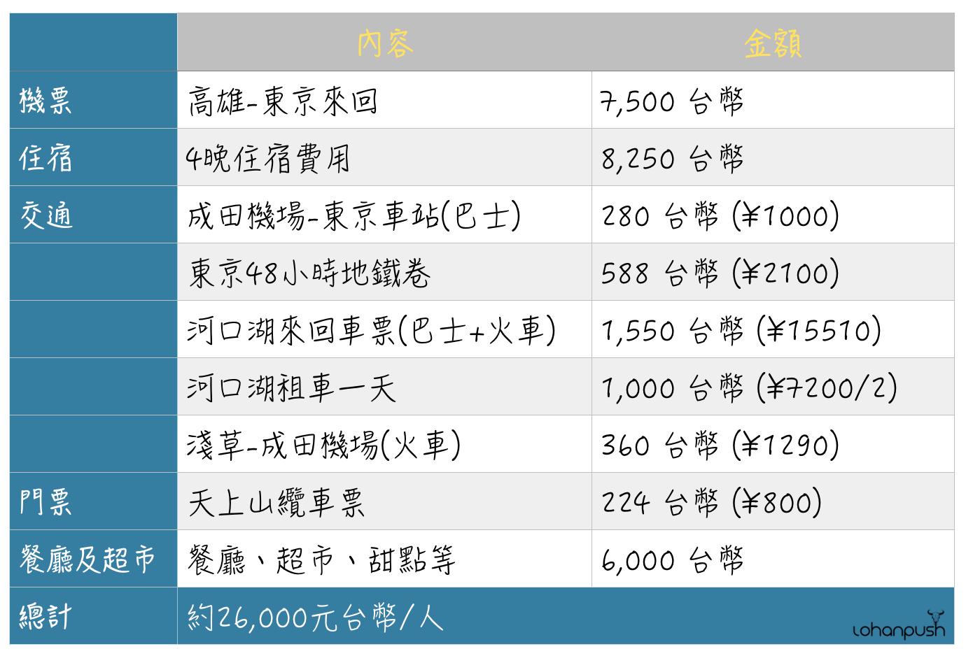 東京自由行2019費用.png